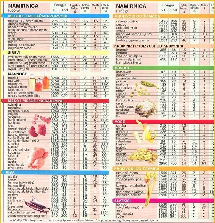 kalorijska tablica